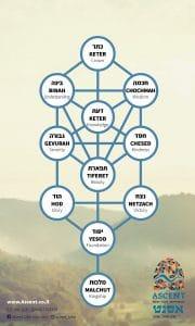עשר הספירות אסנט